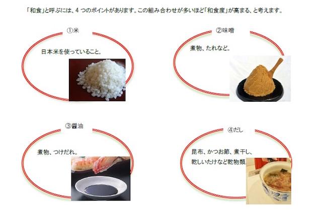 だしソムリエ協会の和食のポイントの図
