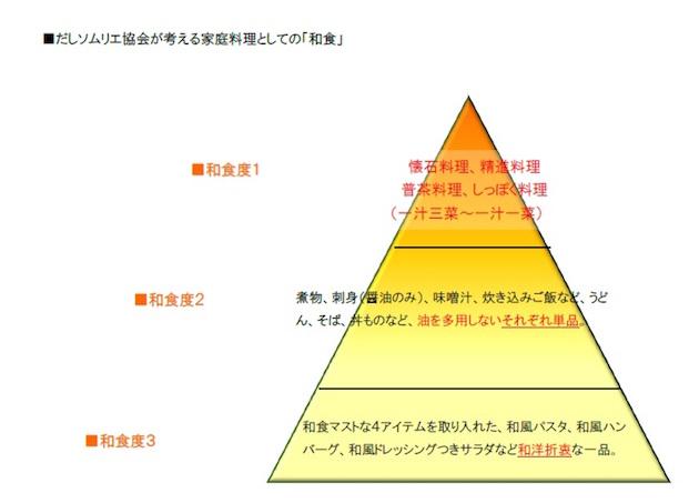 だしソムリエ協会の和食ピラミッドの図
